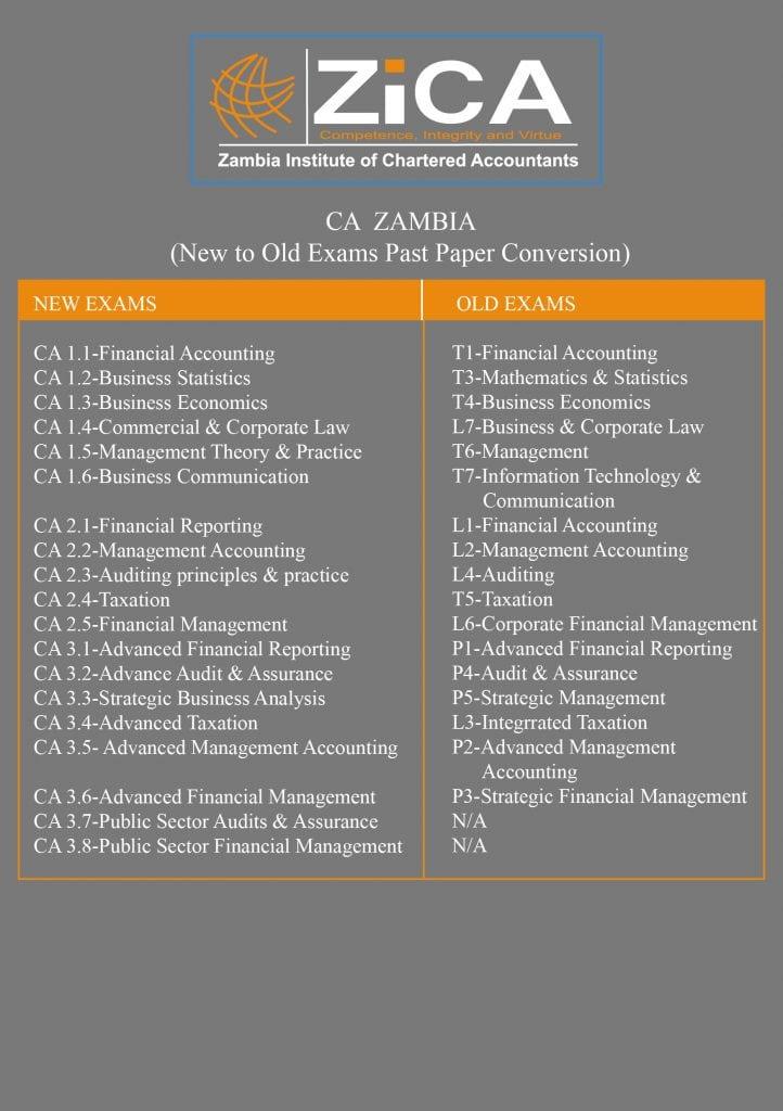 zica t7 study manual rh zica t7 study manual mollysmenu us